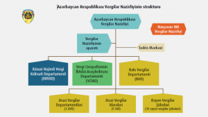 Azərbaycan Respublikası Vergilər Nazirliyinin strukturu